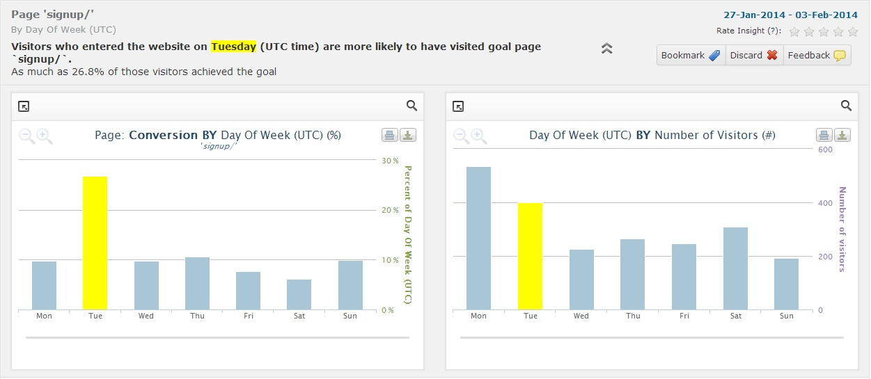 BI-Engine-analysis-of-conversion-by-day-of-week